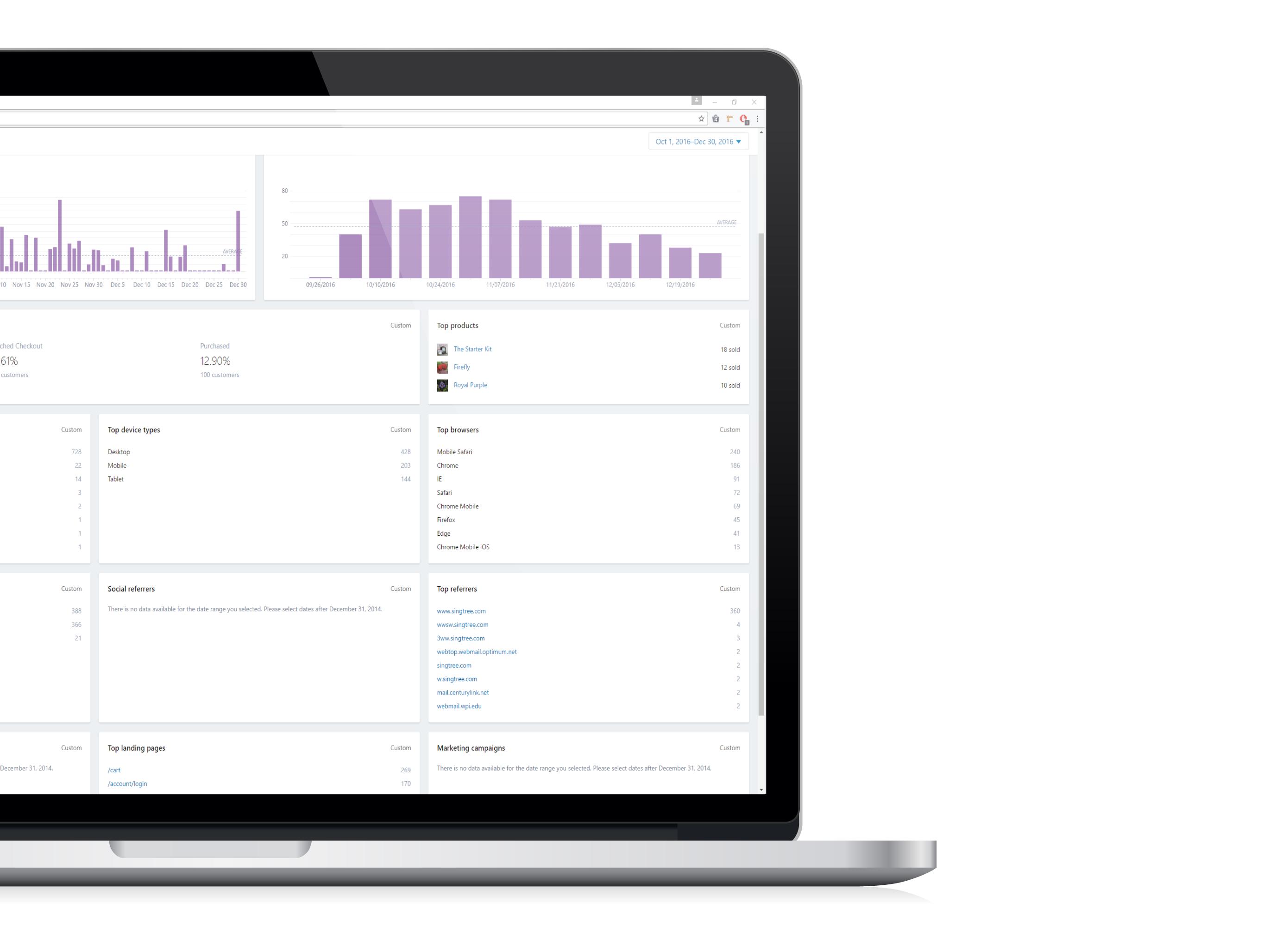 Screenshot of Singing Tree Garden's Analytics tools in Shopify